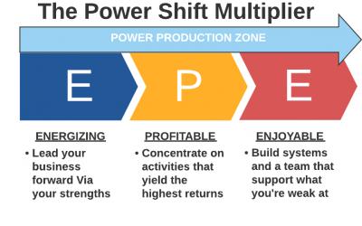 The Power Shift Multiplier
